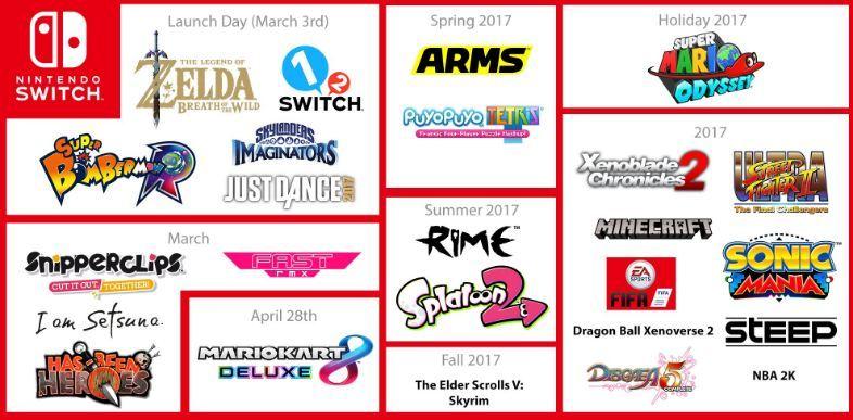 Juegos que saldrán para Nintendo Switch